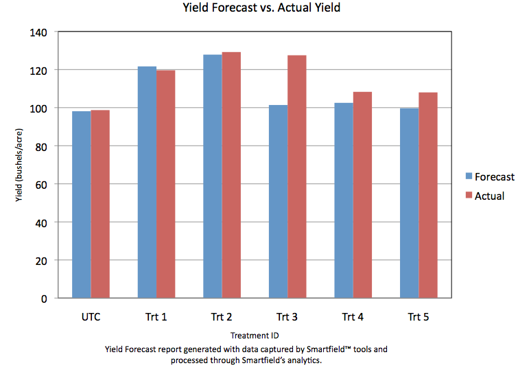 Yield Forecast vs Actual Yield